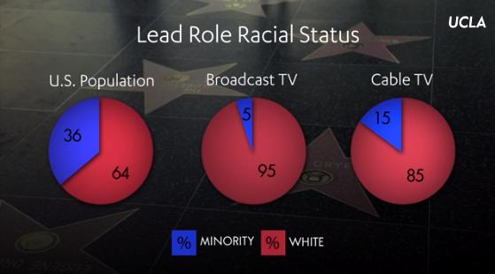graph lead